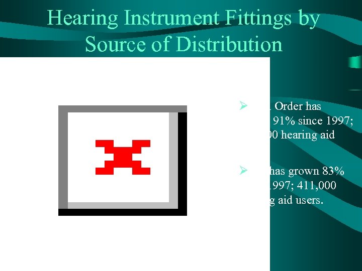 Hearing Instrument Fittings by Source of Distribution ØMail Order has grown 91% since 1997;