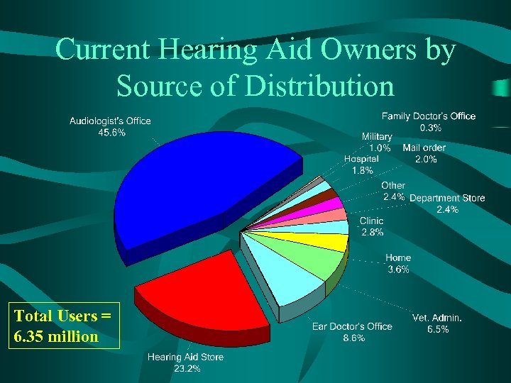 Current Hearing Aid Owners by Source of Distribution Total Users = 6. 35 million