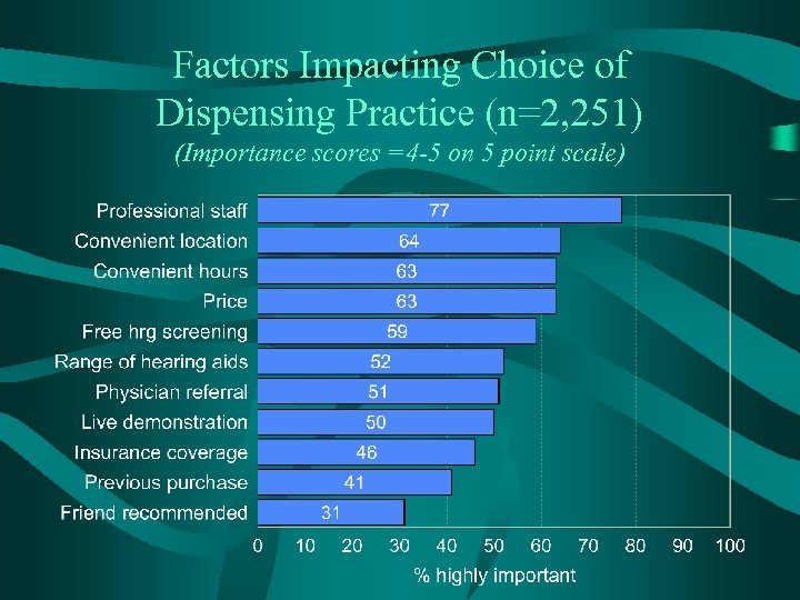 Factors Impacting Choice of Dispensing Practice (n=2, 251) (Importance scores =4 -5 on 5