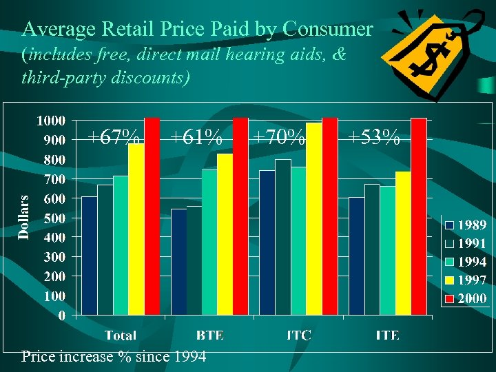 Average Retail Price Paid by Consumer (includes free, direct mail hearing aids, & third-party