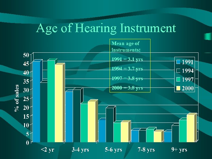 Age of Hearing Instrument Mean age of instruments: 1991 = 3. 1 yrs 1994