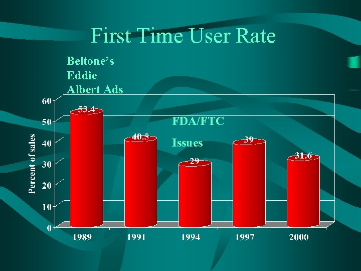 First Time User Rate Beltone's Eddie Albert Ads FDA/FTC Issues