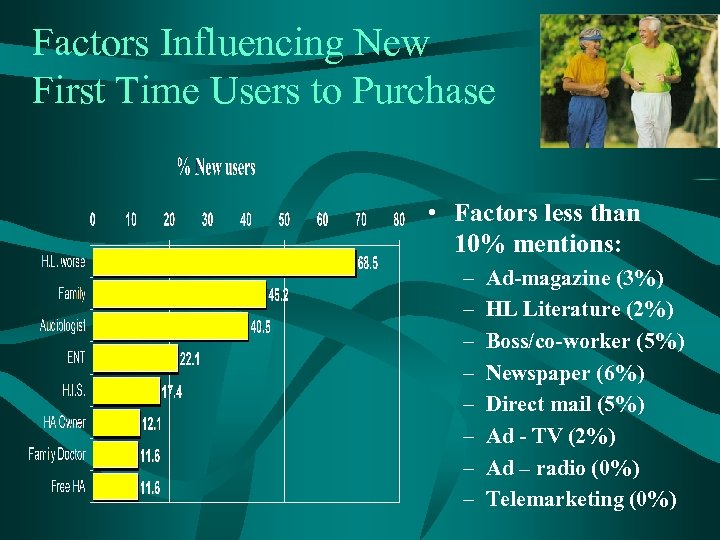 Factors Influencing New First Time Users to Purchase • Factors less than 10% mentions: