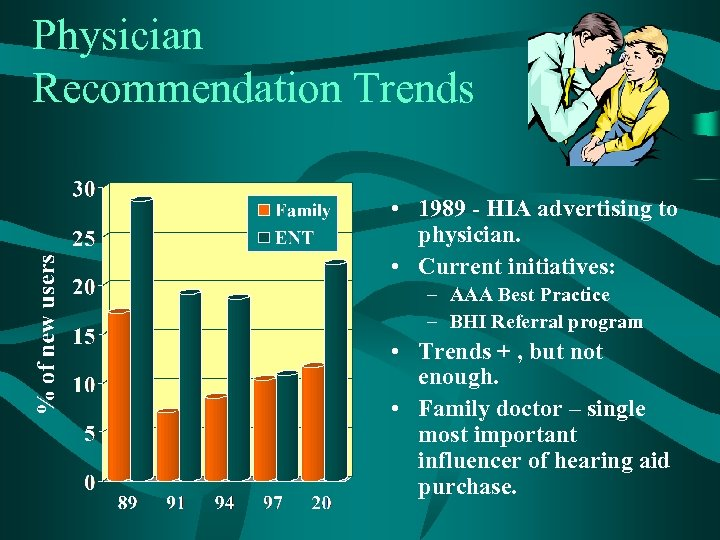 Physician Recommendation Trends • 1989 - HIA advertising to physician. • Current initiatives: –
