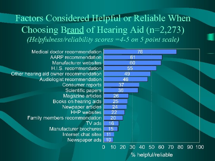 Factors Considered Helpful or Reliable When Choosing Brand of Hearing Aid (n=2, 273) (Helpfulness/reliability