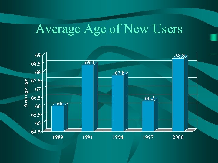 Average Age of New Users