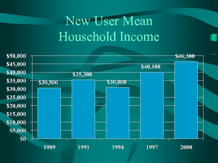 New User Mean Household Income