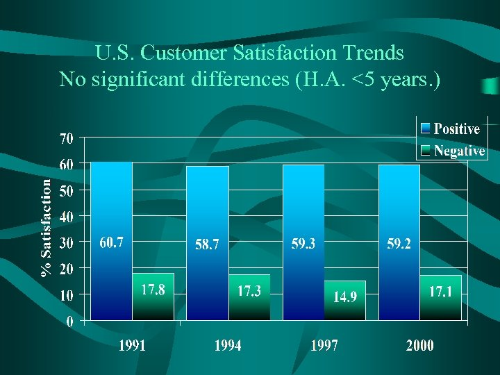 U. S. Customer Satisfaction Trends No significant differences (H. A. <5 years. )