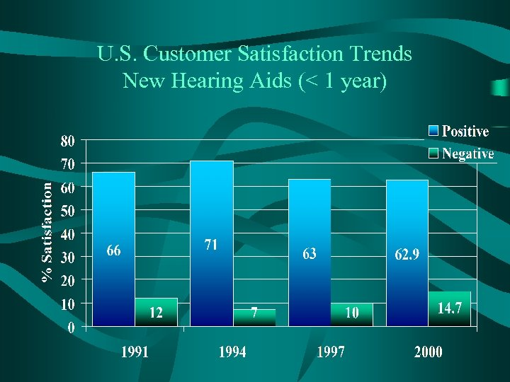 U. S. Customer Satisfaction Trends New Hearing Aids (< 1 year)