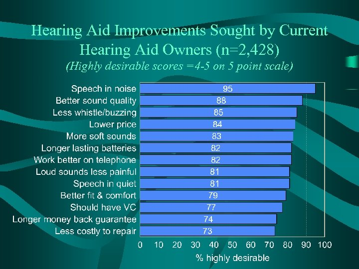 Hearing Aid Improvements Sought by Current Hearing Aid Owners (n=2, 428) (Highly desirable scores