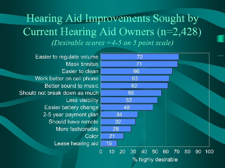 Hearing Aid Improvements Sought by Current Hearing Aid Owners (n=2, 428) (Desirable scores =4