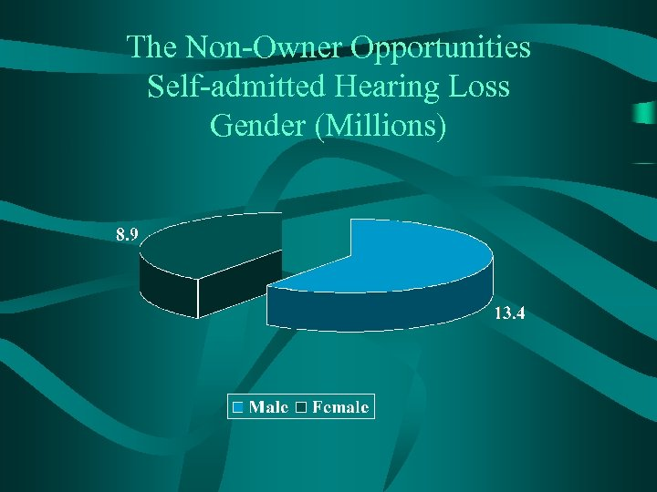 The Non-Owner Opportunities Self-admitted Hearing Loss Gender (Millions)