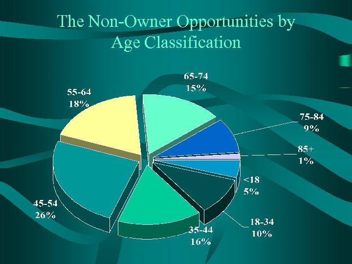 The Non-Owner Opportunities by Age Classification