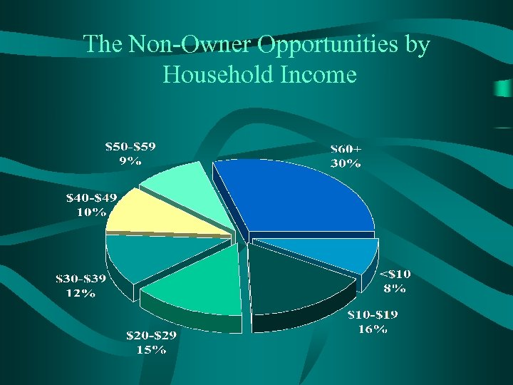The Non-Owner Opportunities by Household Income