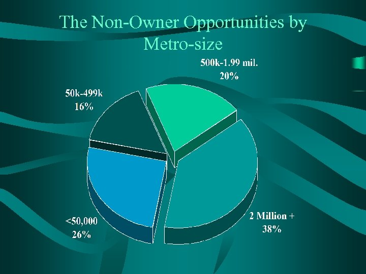 The Non-Owner Opportunities by Metro-size