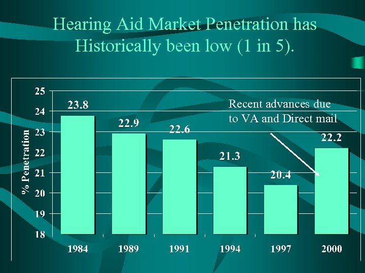 Hearing Aid Market Penetration has Historically been low (1 in 5). Recent advances due
