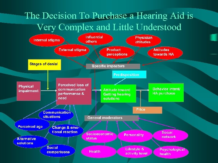 The Decision To Purchase a Hearing Aid is Very Complex and Little Understood