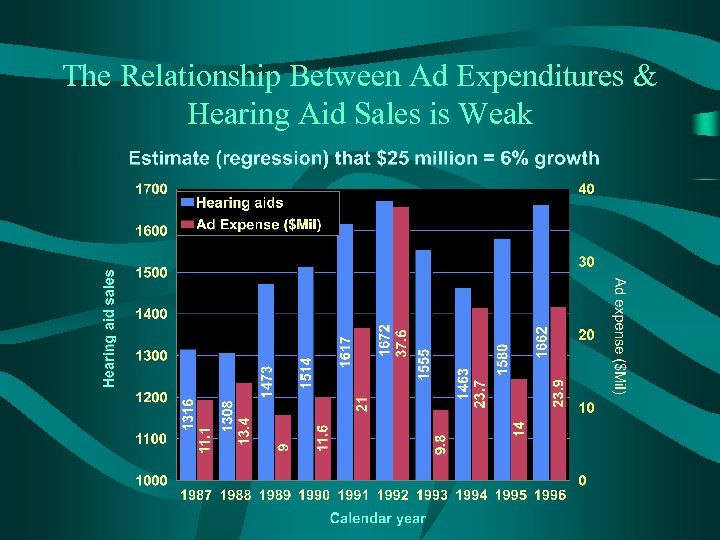 The Relationship Between Ad Expenditures & Hearing Aid Sales is Weak
