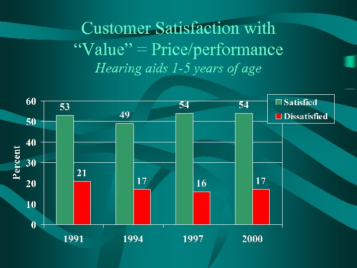 "Customer Satisfaction with ""Value"" = Price/performance Hearing aids 1 -5 years of age"