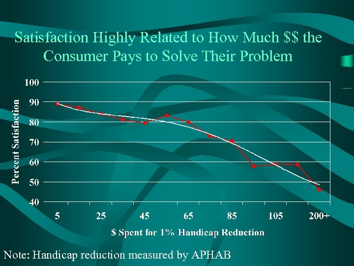 Satisfaction Highly Related to How Much $$ the Consumer Pays to Solve Their Problem