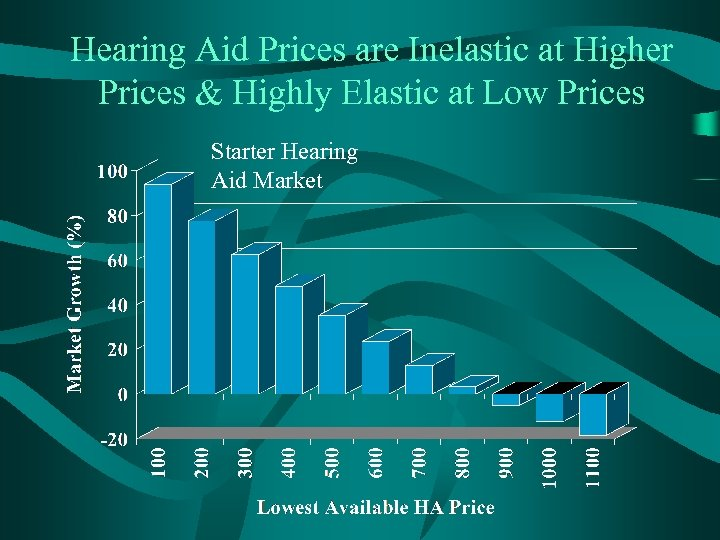 Hearing Aid Prices are Inelastic at Higher Prices & Highly Elastic at Low Prices