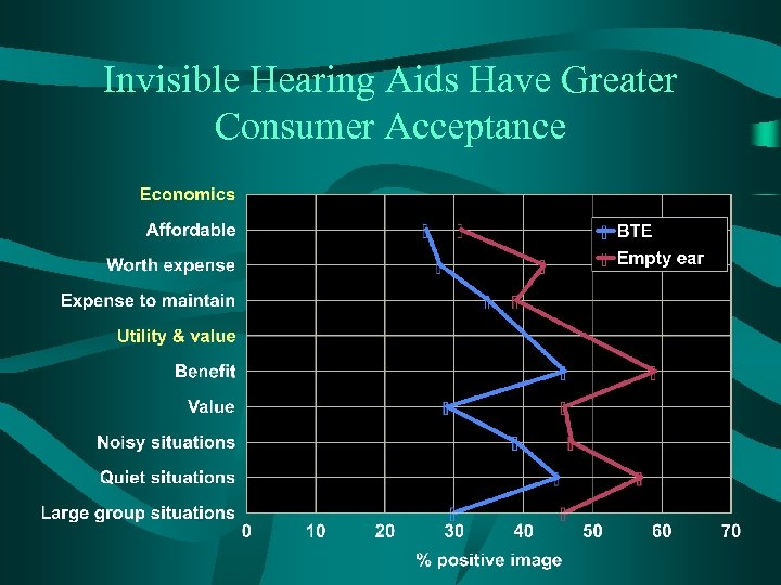 Invisible Hearing Aids Have Greater Consumer Acceptance