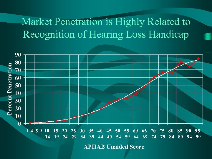 Market Penetration is Highly Related to Recognition of Hearing Loss Handicap