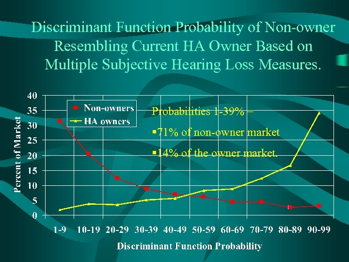 Discriminant Function Probability of Non-owner Resembling Current HA Owner Based on Multiple Subjective Hearing