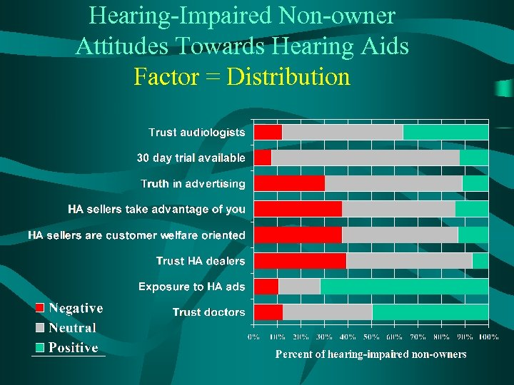 Hearing-Impaired Non-owner Attitudes Towards Hearing Aids Factor = Distribution
