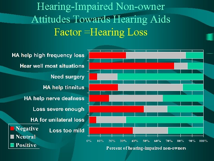 Hearing-Impaired Non-owner Attitudes Towards Hearing Aids Factor =Hearing Loss