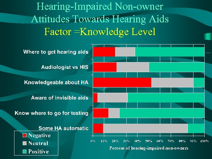 Hearing-Impaired Non-owner Attitudes Towards Hearing Aids Factor =Knowledge Level