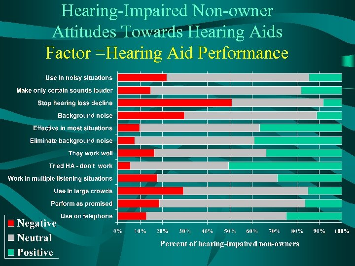 Hearing-Impaired Non-owner Attitudes Towards Hearing Aids Factor =Hearing Aid Performance