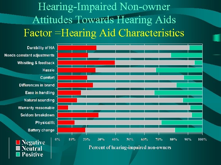 Hearing-Impaired Non-owner Attitudes Towards Hearing Aids Factor =Hearing Aid Characteristics