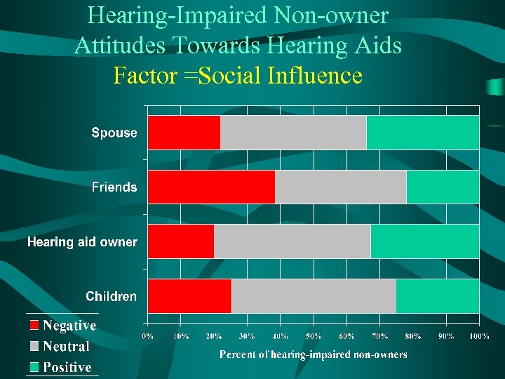 Hearing-Impaired Non-owner Attitudes Towards Hearing Aids Factor =Social Influence