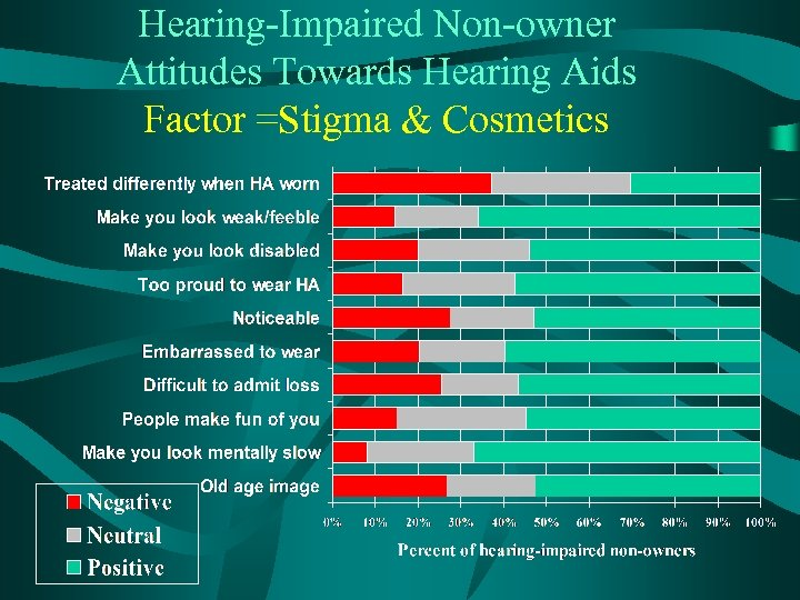 Hearing-Impaired Non-owner Attitudes Towards Hearing Aids Factor =Stigma & Cosmetics