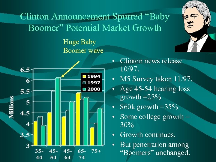 "Clinton Announcement Spurred ""Baby Boomer"" Potential Market Growth Huge Baby Boomer wave • Clinton"