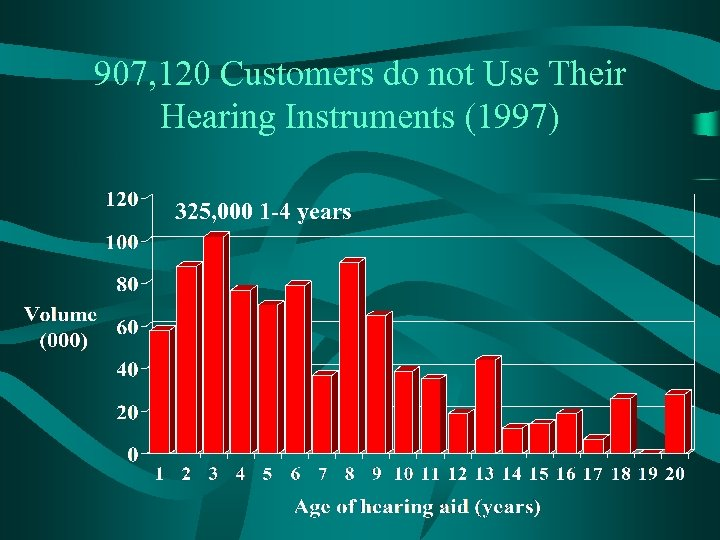 907, 120 Customers do not Use Their Hearing Instruments (1997) 325, 000 1 -4