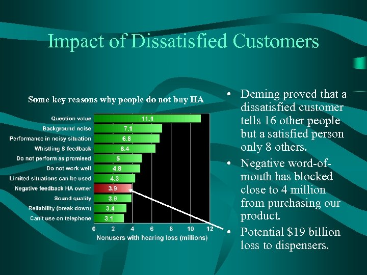 Impact of Dissatisfied Customers Some key reasons why people do not buy HA •
