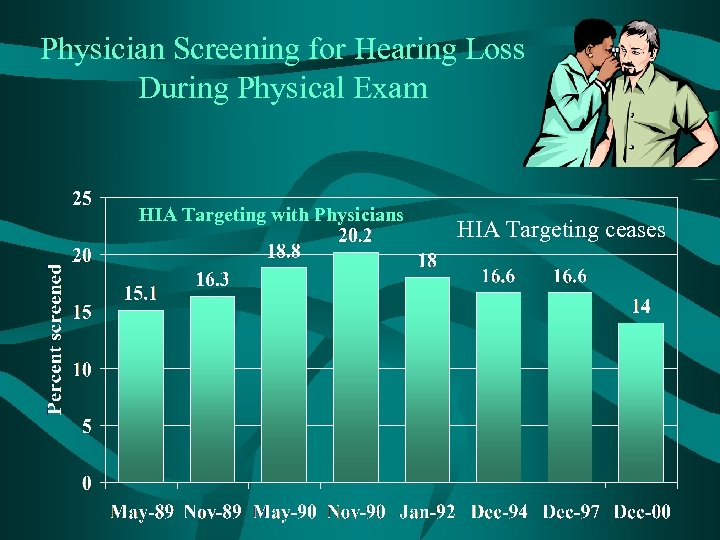 Physician Screening for Hearing Loss During Physical Exam HIA Targeting with Physicians HIA Targeting
