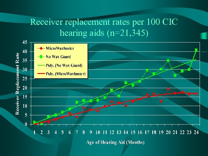 Receiver replacement rates per 100 CIC hearing aids (n=21, 345)