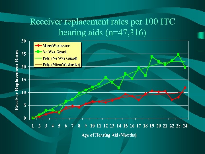 Receiver replacement rates per 100 ITC hearing aids (n=47, 316)