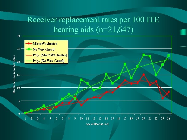 Receiver replacement rates per 100 ITE hearing aids (n=21, 647)