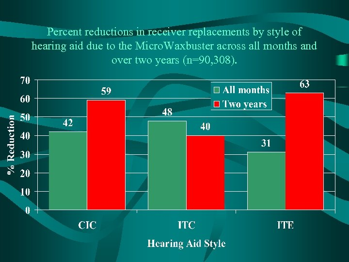 Percent reductions in receiver replacements by style of hearing aid due to the Micro.
