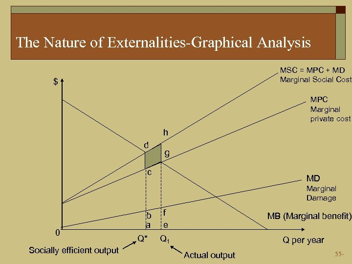 The Nature of Externalities-Graphical Analysis MSC = MPC + MD Marginal Social Cost $