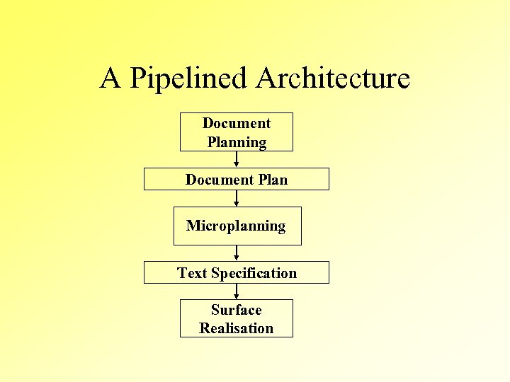 A Pipelined Architecture Document Planning Document Plan Microplanning Text Specification Surface Realisation