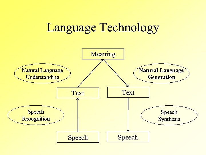 Language Technology Meaning Natural Language Understanding Natural Language Generation Text Speech Recognition Speech Synthesis