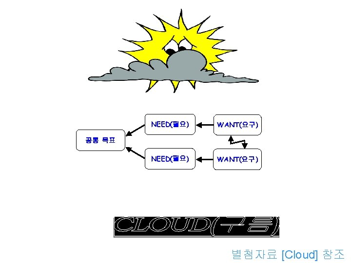 NEED(필요) WANT(요구) 공통 목표 갈등대립 효과적인 해소를 위한 별첨자료 [Cloud] 참조