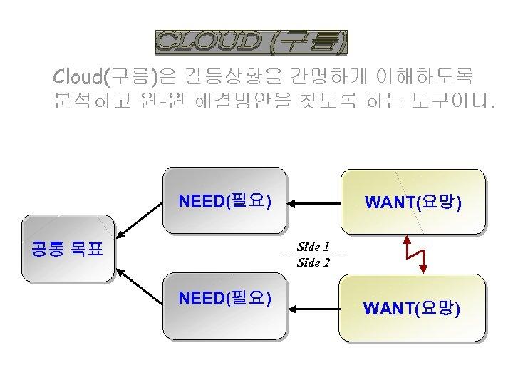 Cloud(구름)은 갈등상황을 간명하게 이해하도록 분석하고 윈-윈 해결방안을 찾도록 하는 도구이다. NEED(필요) WANT(요망) Side 1
