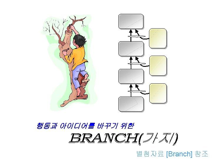 행동과 아이디어를 바꾸기 위한 별첨자료 [Branch] 참조