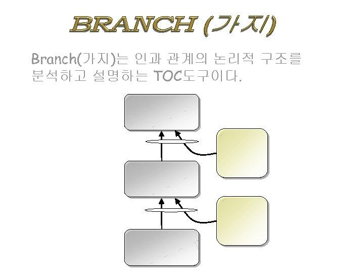 Branch(가지)는 인과 관계의 논리적 구조를 분석하고 설명하는 TOC도구이다.